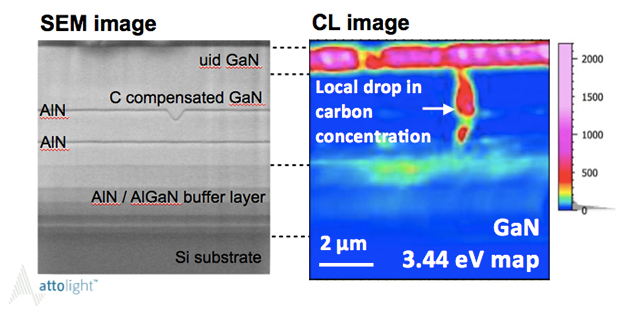 図1 GaN-HEMT構造欠陥部の断面CLマッピング