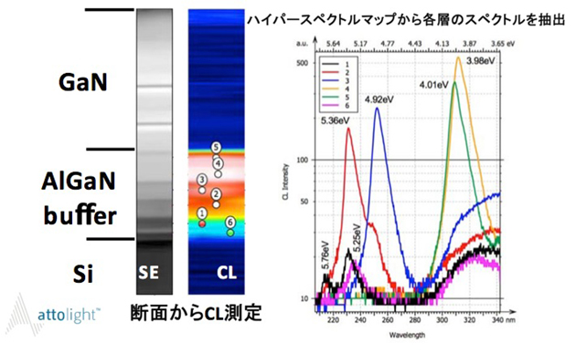 GaN on Si基板のCL測定結果