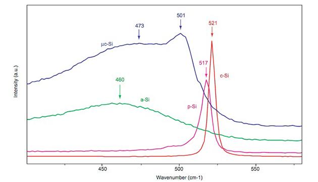ラマン分光分析による半導体結晶構造解析(AN334)